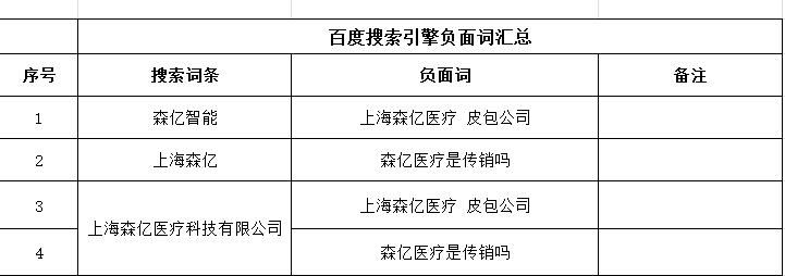 深圳SEO