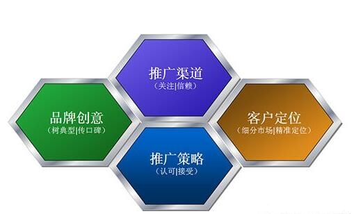 SEO工具:网络品牌推广比较好的策划方案,品牌网络推广方案