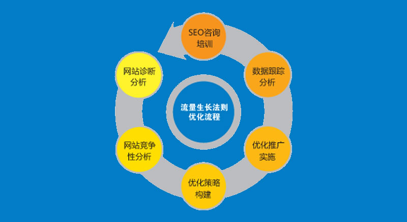 SEO方案:实战分析企业网站优化建议书