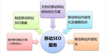 手机网站优化必须注意的8个事项