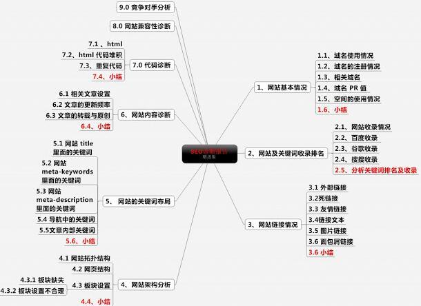 seo网站诊断