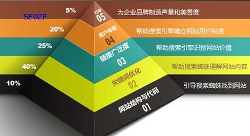 SEO教程:最新网站TDK的写法技巧