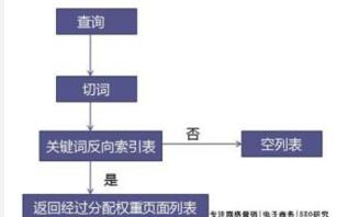 SEO基础:百度搜索引擎中文分词算法概述